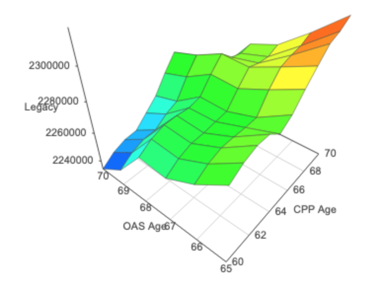 Legacy versus CPP and OAS 3D-Graph